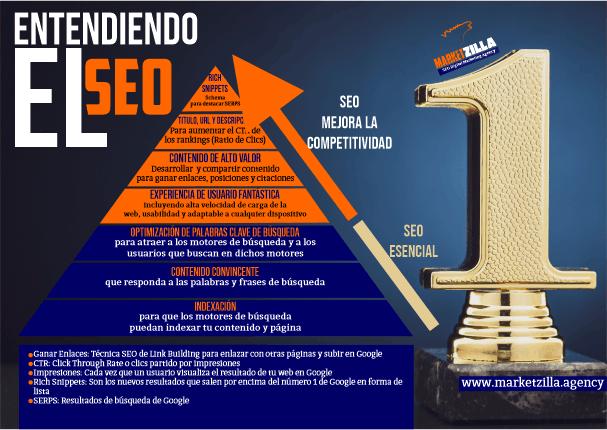 piramide-SEO-infografia